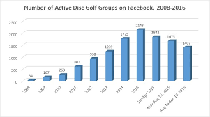 Ultimate Frisbee Popularity Chart Disc Golfs Popularity May Be Declining Ultiworld Disc Golf