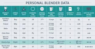 Ninja Blender Comparison Chart The Nutribullet Vs Vitamix 40 Hour Product Test Comparison