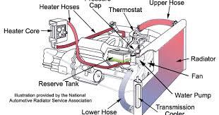 n54 engine cooling system diagram n54 auto wiring diagram schematic engine cooling system diagram engine home wiring diagrams on n54 engine cooling system diagram