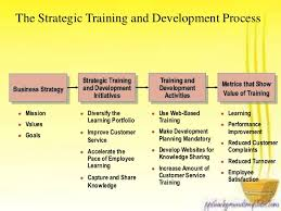 Training Strategy Strategic Training