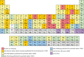 Periodic table - Wikiwand