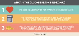 Glucose Ketone Index The Ketone Levels Chart To Optimize