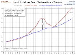 Hpi Index Chart Fhfa House Price Index Up 0 6 In September Dshort