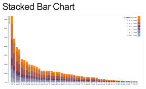 D3 Stacked Bar Chart Example D3 Make Stacked Bar Chart Dynamic Stack Overflow