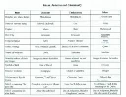 World Religions Comparison Chart Differences Between Christian Baptism And Shinto Religion