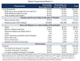 A Look At Snap Food Stamps In Illinois And Stephenson