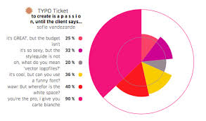 Rick Astley Would Never Pie Chart Typo Talks Blog Archiv Things Rick Astley Would Never Do