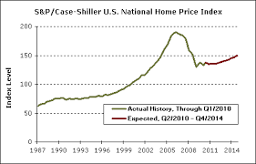 Real Estate Value Chart Another View Of Housing Price Trends