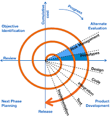 software engineering quick guide spiral model
