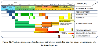 Petroleum System Event Chart Tectonics Of Eastern Mexico Gulf Of Mexico And Its