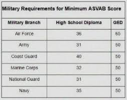Asvab Score Chart Army Asvab Score Chart Jobs Best Picture Of Chart Anyimage Org