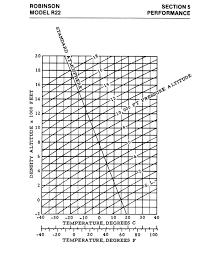 Density Altitude Chart Density Altitude