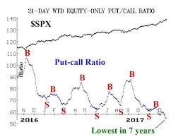 Put Call Ratios At 7 Year Lows Option Strategist