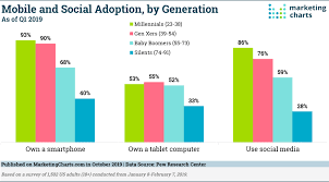 2019 Tech Update Mobile And Social Media Usage By