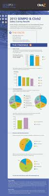 search salary survey sss sempo infographic