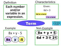 Coefficient Frayer Model Expressions Equations Frayer Model Vocabulary Vocab They Will