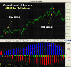free cot charts commitment of traders free cot charts cot software cot data