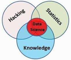 Venn Diagram Of Real And Fake Science Is Data Science The End Of Statistics A Discussion