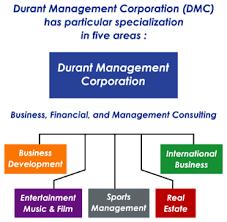 Dmc Consulting Services