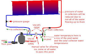 solar pool heating control and automation to control pressure and flow rate you turn the valve part of the way allowing some of the water to flow up to the collectors and the remainder to bypass