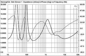 Speaker Crossover Frequency Chart Dali Zensor 1 Loudspeaker Measurements Stereophile Com
