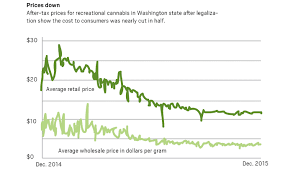 Weed Prices Gram Chart What Will Colorado Do When The Price Of Marijuana Drops And