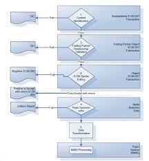 Edi Process Flow Chart Alaska Medicaid Hipaa Edi Transactionsedi Blog Edi Blog