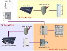 Inverter For Solar Panels Design Dc Ac Coupled Design Practices For Battery Systems