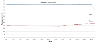 Anova Steak Chart Anova Developer Preview 12 Hours Cooking Charts And