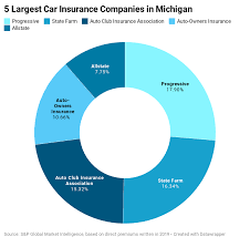 Allstate benefits offers anytime access to your coverage information at your fingertips. Best Cheap Car Insurance In Michigan 2021 Forbes Advisor