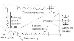 Реферат Основные операции паросилового цикла Ренкина  Основные операции паросилового цикла Ренкина