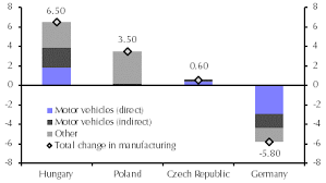 Car Manufacturers Chart Will The Wheels Come Off Central European Car Output