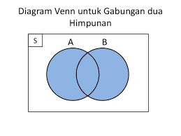 Contoh Diagram Venn Komplemen Diagram Venn Gabungan 2 Himpunan Great Installation Of Wiring