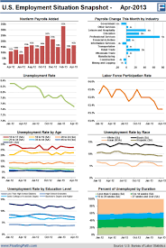 Situation Report The US Employment Situation Report For April 24 Visually 6