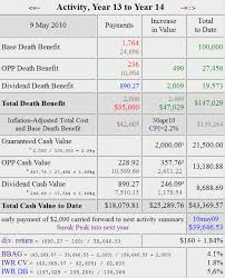 Analysis Of One Participating Whole Life Insurance Policy