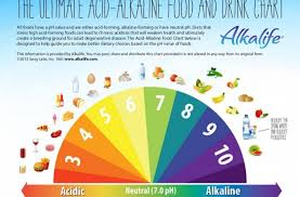Cancer Thrives In An Acidic Environment Do This To Make