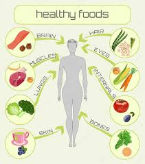 Design A Poster On The Topic Of Healthy Food A Poster On The Topic Of Healthy Eating In Cartoon Style
