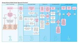 Delivery Flow Chart File Edm Delivery Flowchart 001 Pdf Energypedia Info