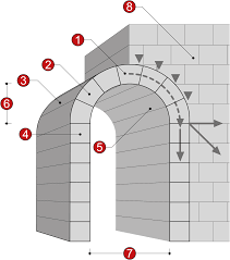 Segmental Arch Design Arch Wikipedia