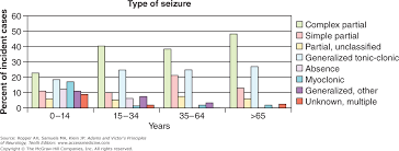 Chapter 16 Epilepsy And Other Seizure Disorders Adams And