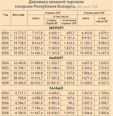 Внешняя торговля Республики Беларусь структура проблемы  Следует отметить что экспорт в страны вне СНГ растет более быстрыми темпами Так если за пять лет общий экспорт увеличился в 2 4 раза экспорт в страны