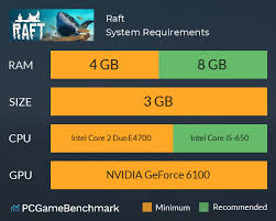 Raft Steam Charts Raft System Requirements Can I Run It Pcgamebenchmark