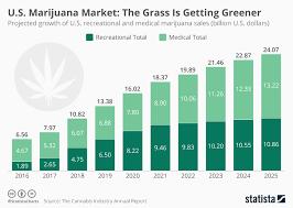 Chart U S Marijuana Market The Grass Is Getting Greener