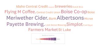 Businesses Supporting Communities Analysis Make Idaho