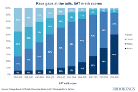 Sat Curve Chart 2017 Race Gaps In Sat Scores Highlight Inequality And Hinder