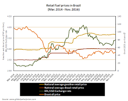 Fuel Price Chart 2014 Gasoline And Diesel Prices In Brazil Over The Years