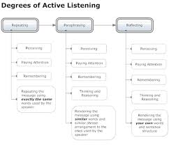 who do you promote qualities of a good leader qualities of a good leader show active listening skills