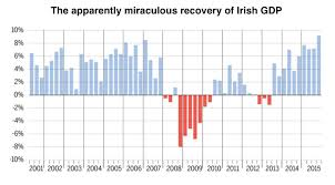 The Truth About The Irish Recovery