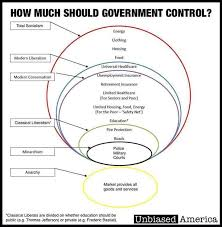 Modern Politics In A Circle A Graph Album On Imgur