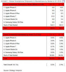 Iphone 5 Sales Chart The Iphone X Is The Top Selling Smartphone For Q1 2018 With